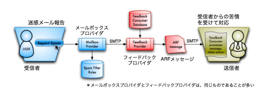 フィードバックループの仕組み