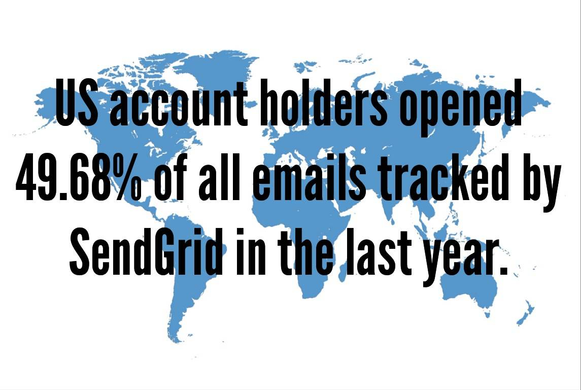 US account holder opened 49.68% emails