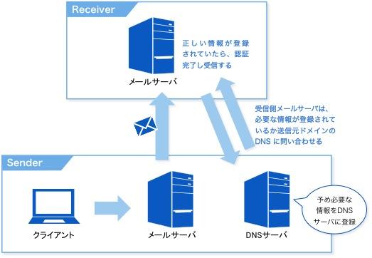 送信ドメイン認証のイメージ図