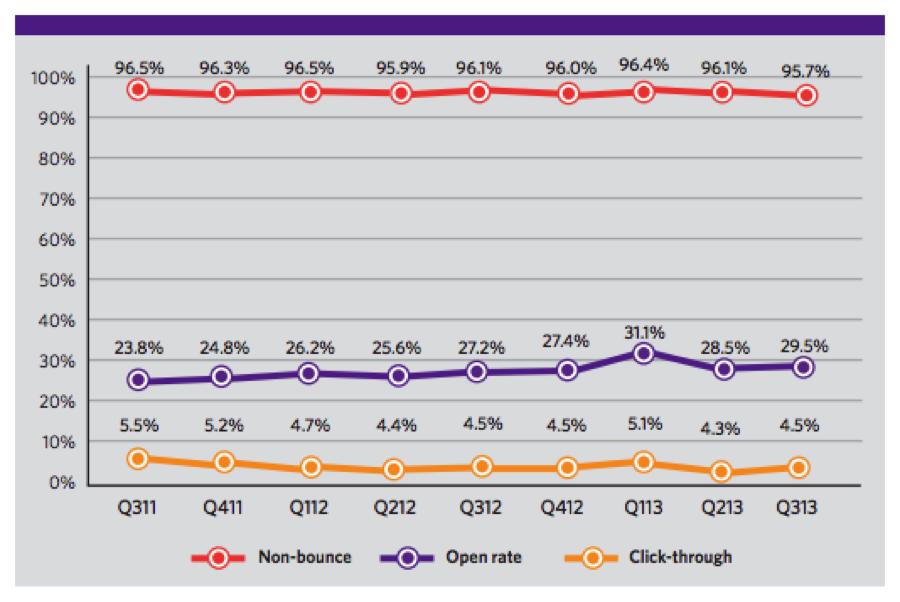 メールエンゲージメント率のグラフ(2011年第3四半期〜2013年第3四半期)