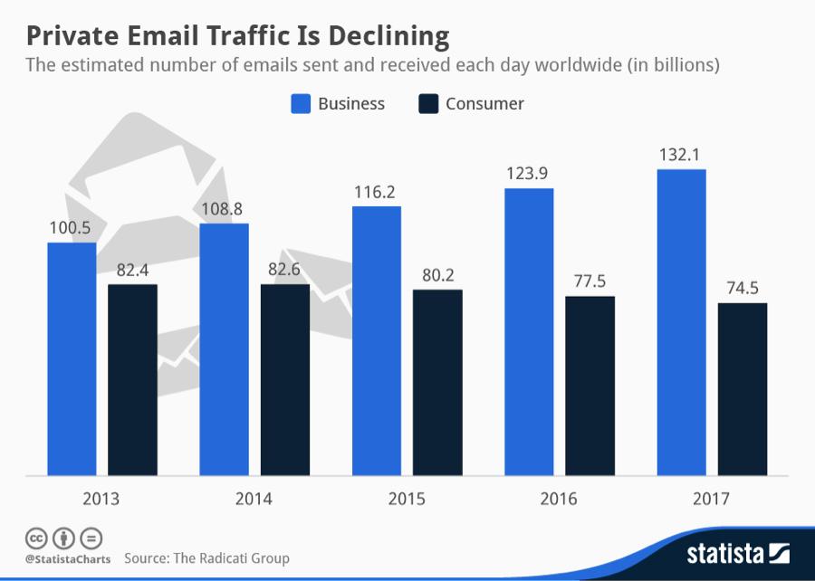 ビジネスメールの増加と、パーソナルメールの減少の予測について示したグラフ