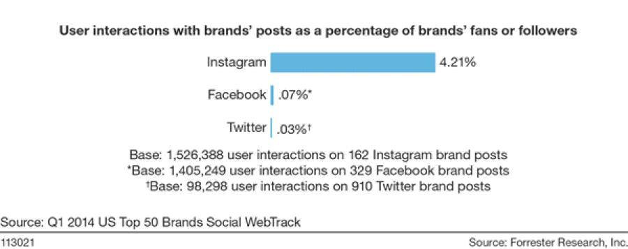ユーザインタラクションのグラフ(Instagram、Facebook、Twitter)