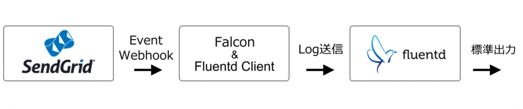 FalconとFluentdを用いたEvent Webhook ロガー模式図