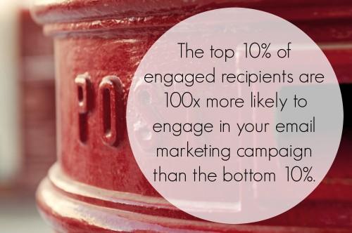 上位10%の受信者は下位10%にくらべ100倍以上エンゲージしている