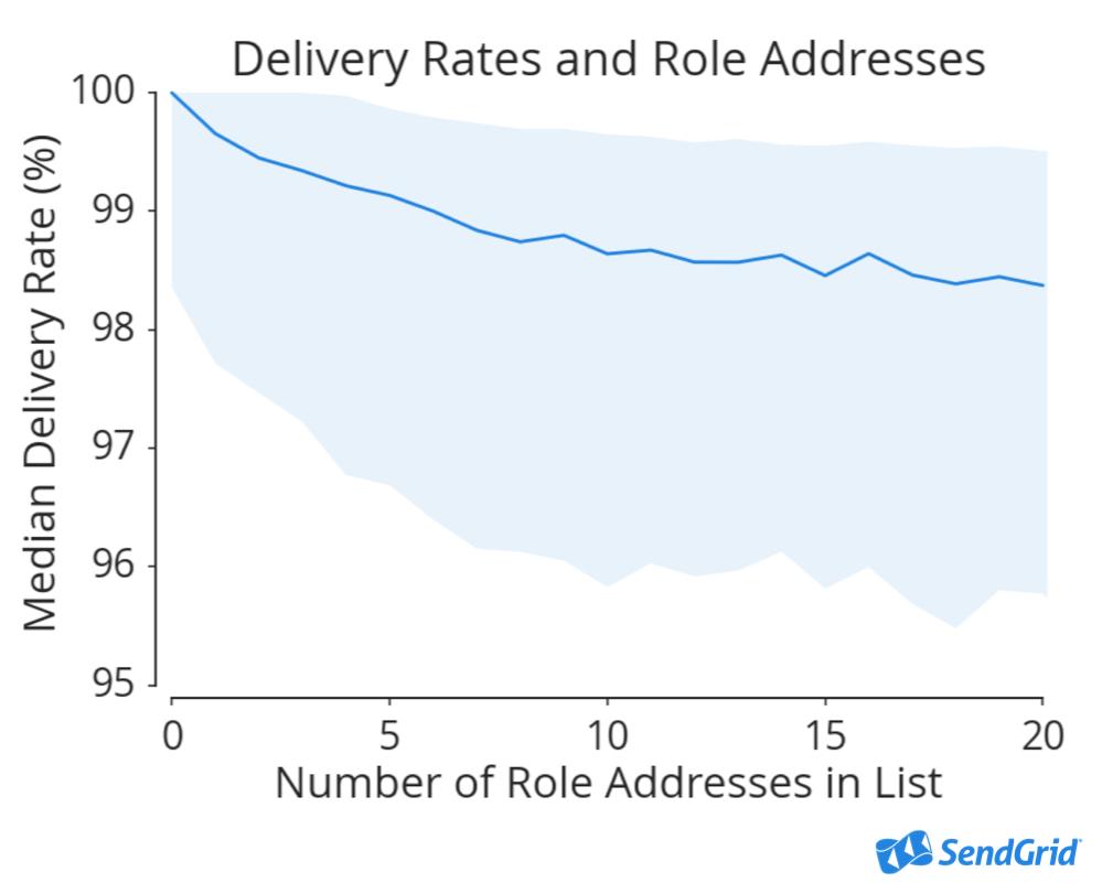 ロールアドレスの数とメールの到達率に関する相関グラフ