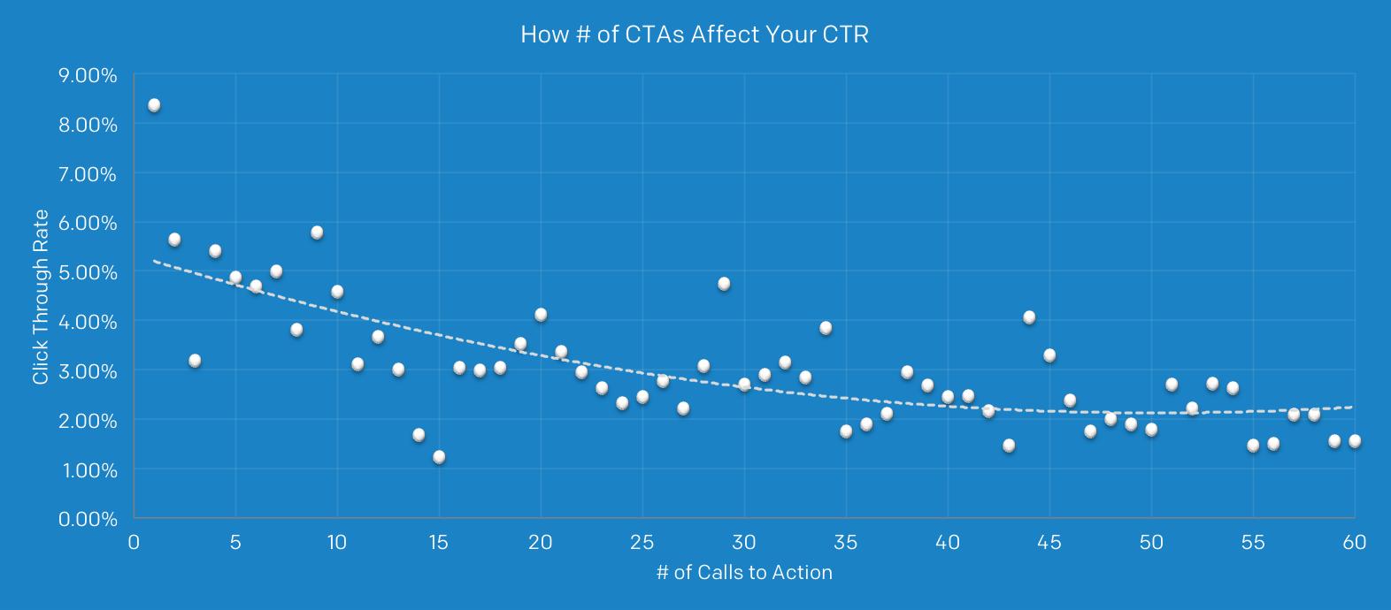 リンク数とクリック率の相関図