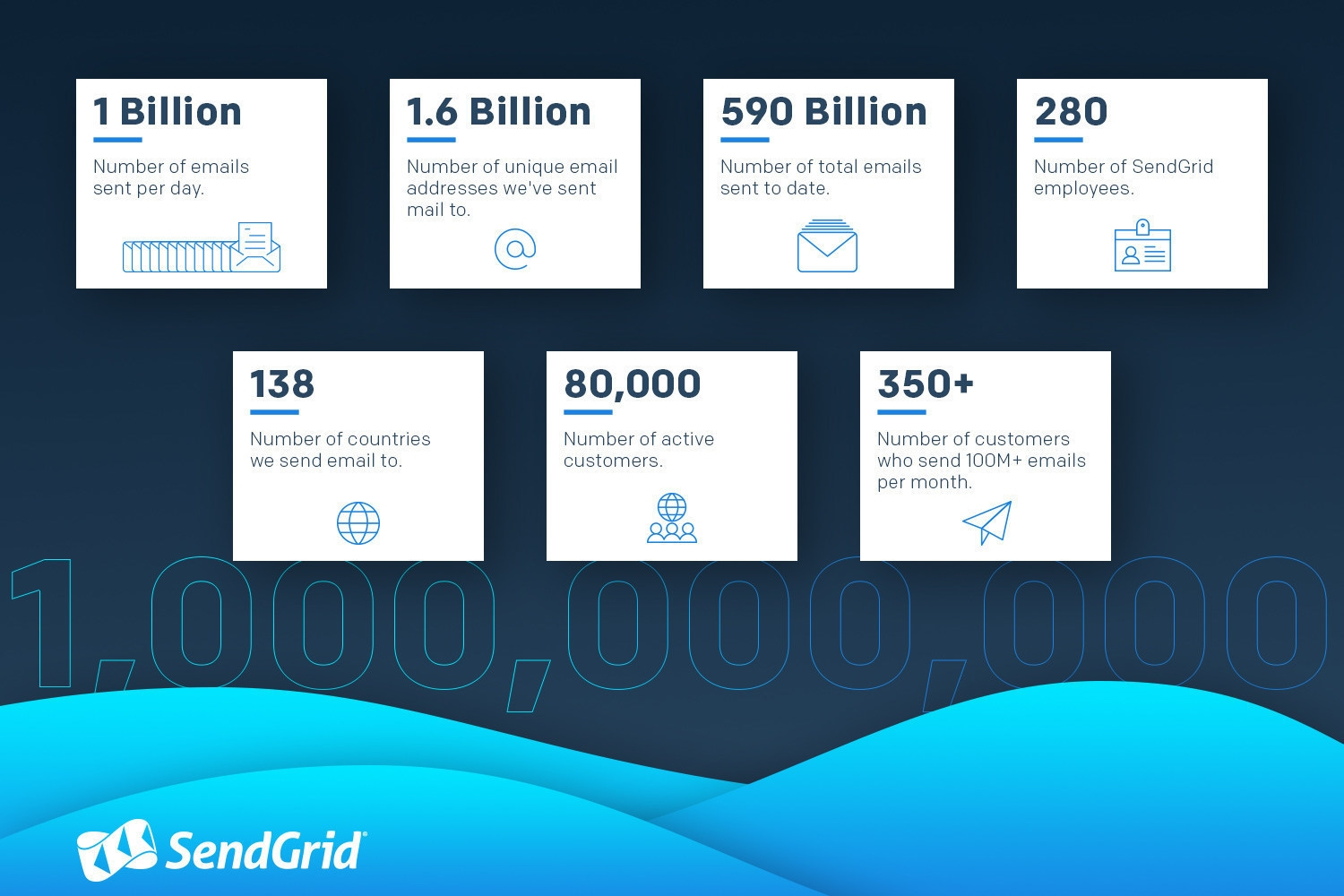 SendGrid reaches 1B per day