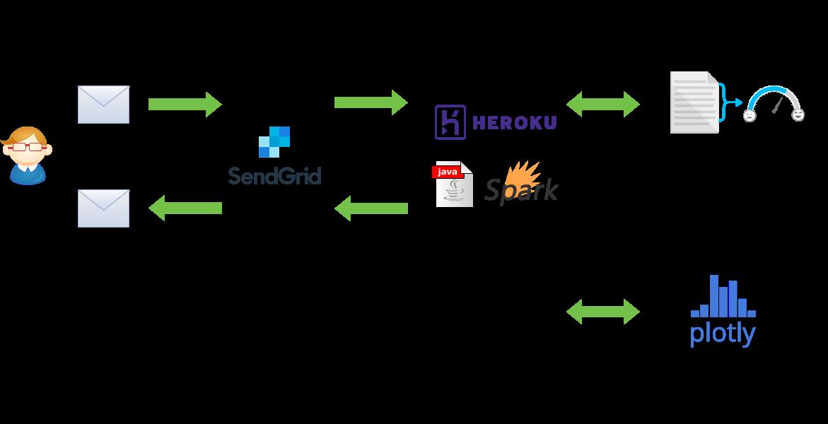 SendGridとText Analytics APIの連携処理フロー