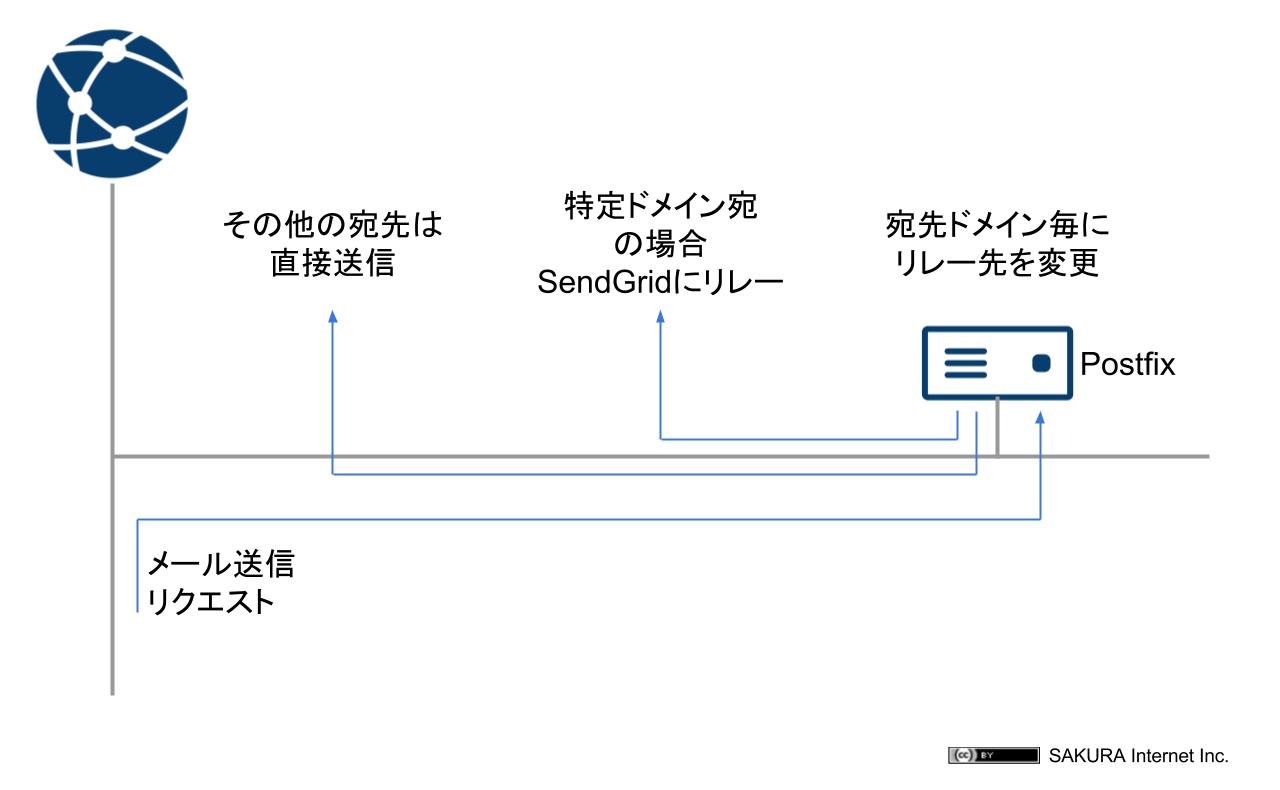ケース1:宛先ドメイン毎のリレー制御