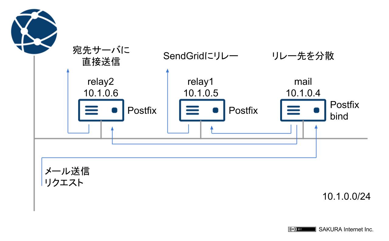 ケース2:SendGridへ移行時のウォームアップ