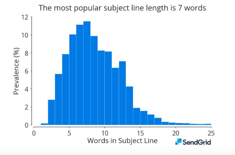 件名の長さの平均値は2016年の7.4単語から8.1単語へと増加