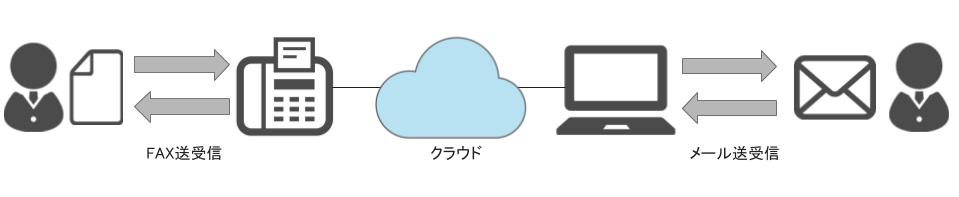 メールクライアントとFAXとの間で情報のやり取りイメージ