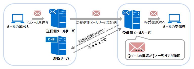 メールが届くまでの流れ