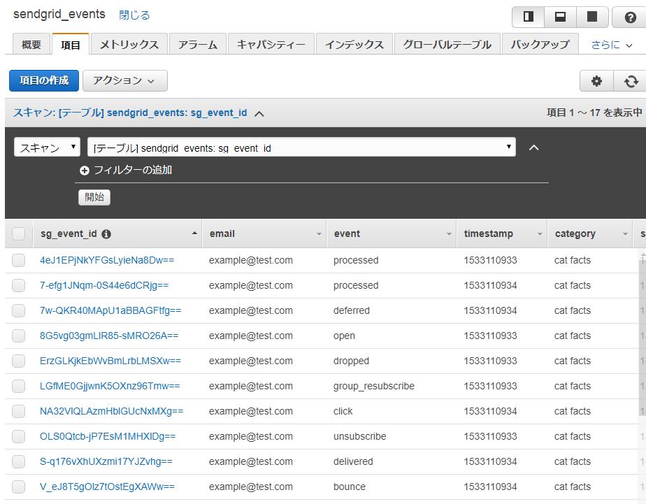 DynamoDBでテストデータの保存を確認