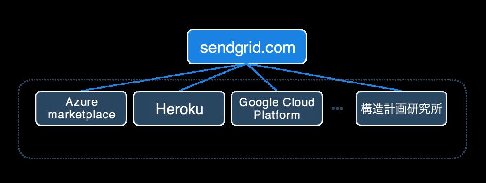 SendGridのリセラーパートナー
