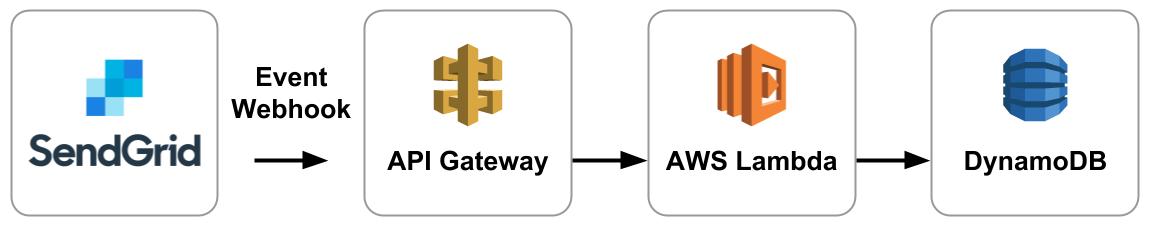 イベントデータをDynamoDBに保存