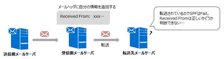 図3) メールを転送する場合の認証