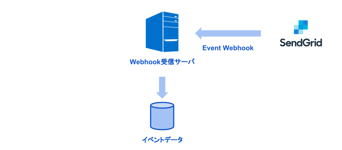 Event Webhook