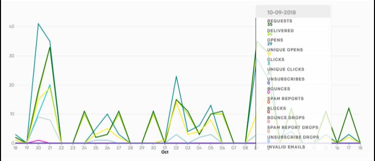統計データのグラフ