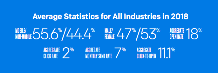 Average Statistics for All Industries in 2018