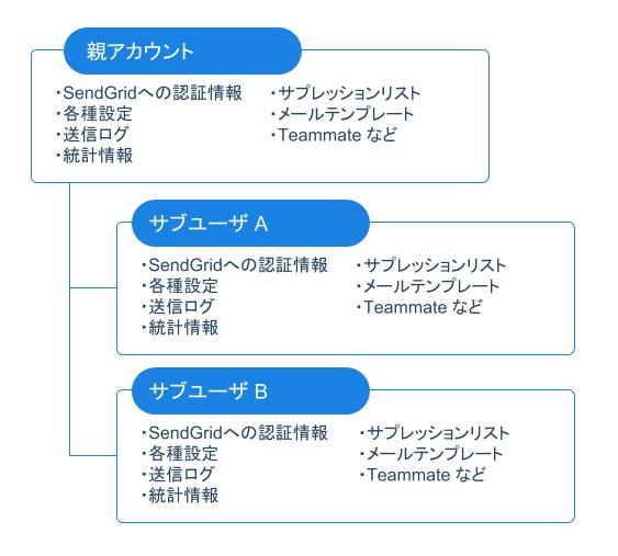アカウント構成のイメージ図