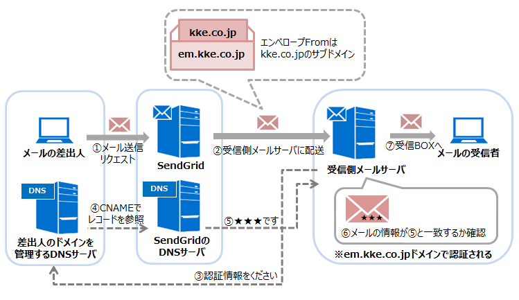 Domain Authentication設定済み
