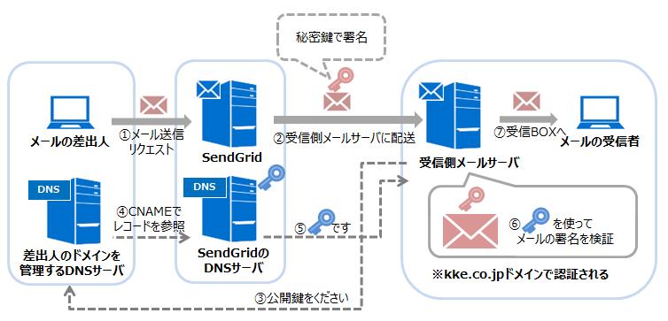 DKIMの認証フロー