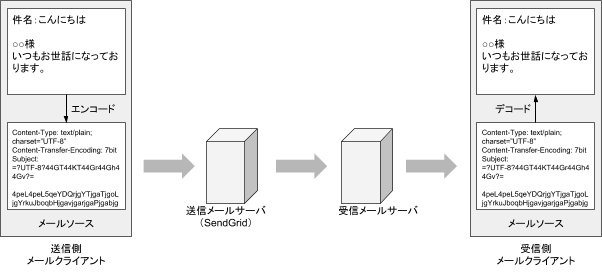 日本語メールのエンコードとデコード