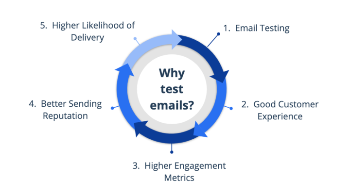 Why test emails?