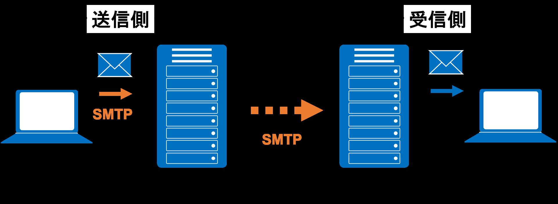 SMTPとは