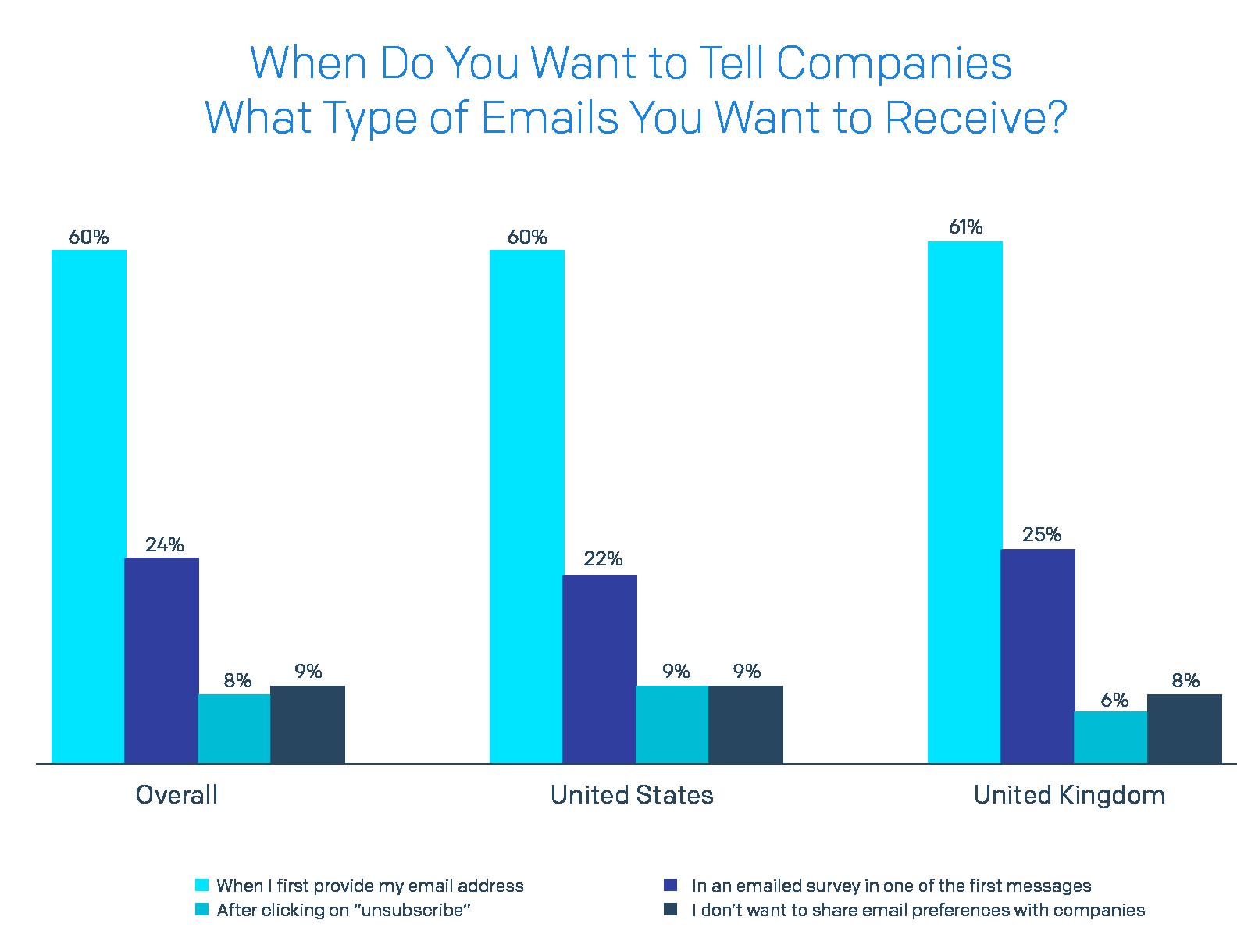 いつ受信したいメールの種類を企業に伝えたいか