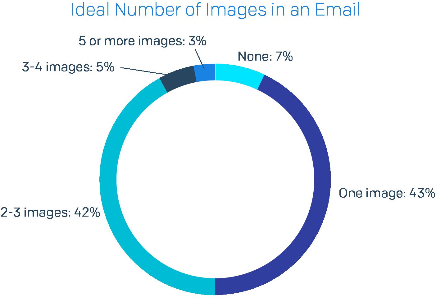 メール画像の理想的な数