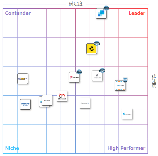 ITreview Grid