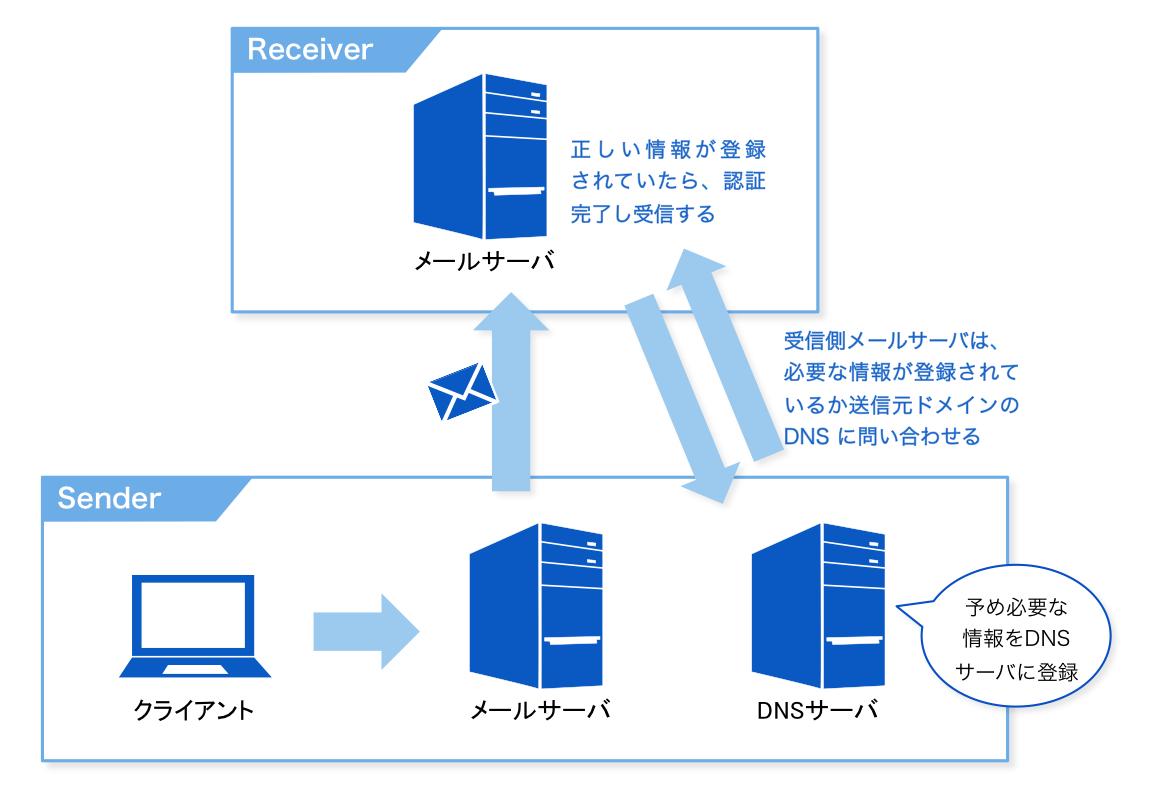 送信ドメインを認証するためのSPFレコードに詳しくなろう