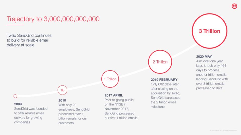SendGridの累計送信通数が3兆通に到達